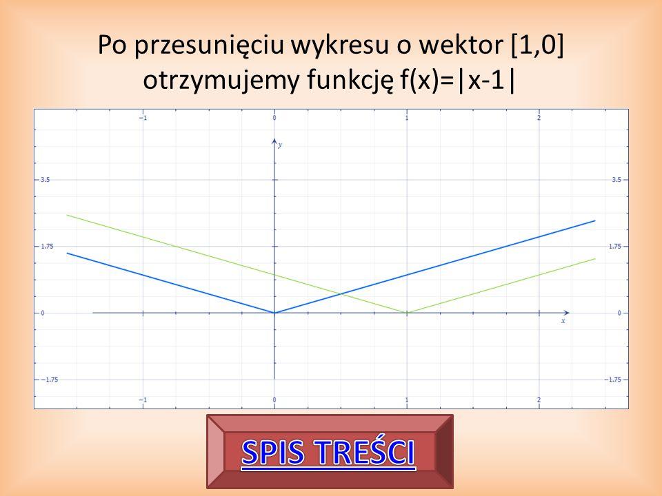 Po przesunięciu wykresu o wektor [1,0] otrzymujemy funkcję f(x)=|x-1|